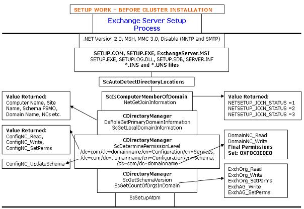 Exchange Setup Internal Process Before Starting Cluster Installation.