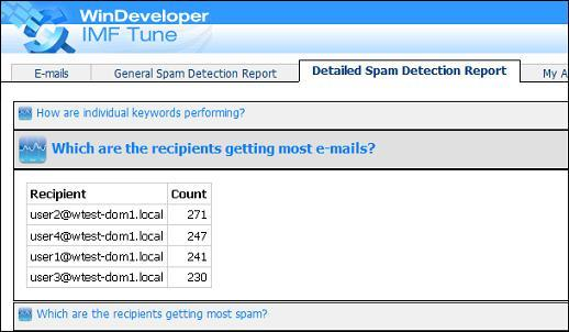 Email Load per Recipient